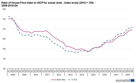 File:Ratio of House Price Index to HICP for actual rents