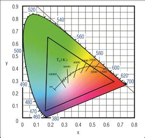 Map Colors of a CIE Plot and Color Temperature Using an