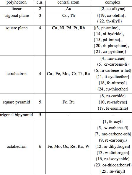 Organometallic Compounds of Transition Metals - Wolfram
