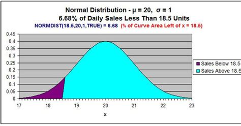 Excel Master Series Blog: Normal Distribution in Excel To