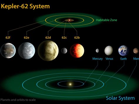 Space Images   Kepler-62 and the Solar System
