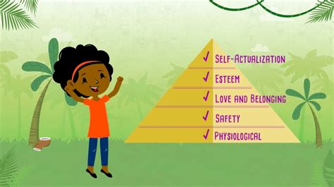 Maslow's Hierarchy of Needs: the pyramid of happiness
