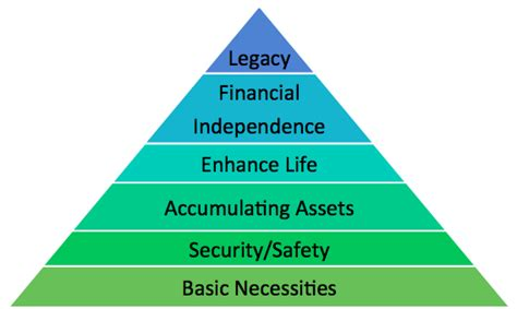 The Hierarchy Of Financial Needs