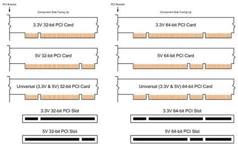 Supporting Legacy PCI Cards in Your New Rugged System - CP